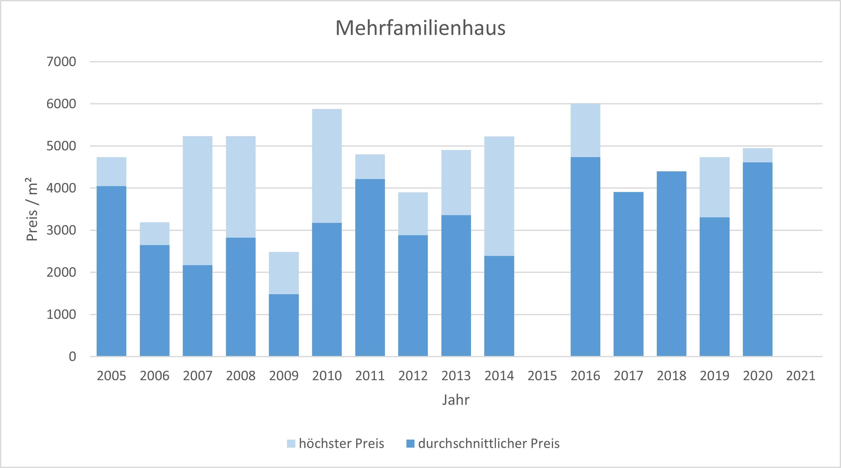 Tegernsee Mehrfamilienahsu kaufen verkaufen Preis Bewertung Makler 2019 2020 2021 www.happy-immo.de