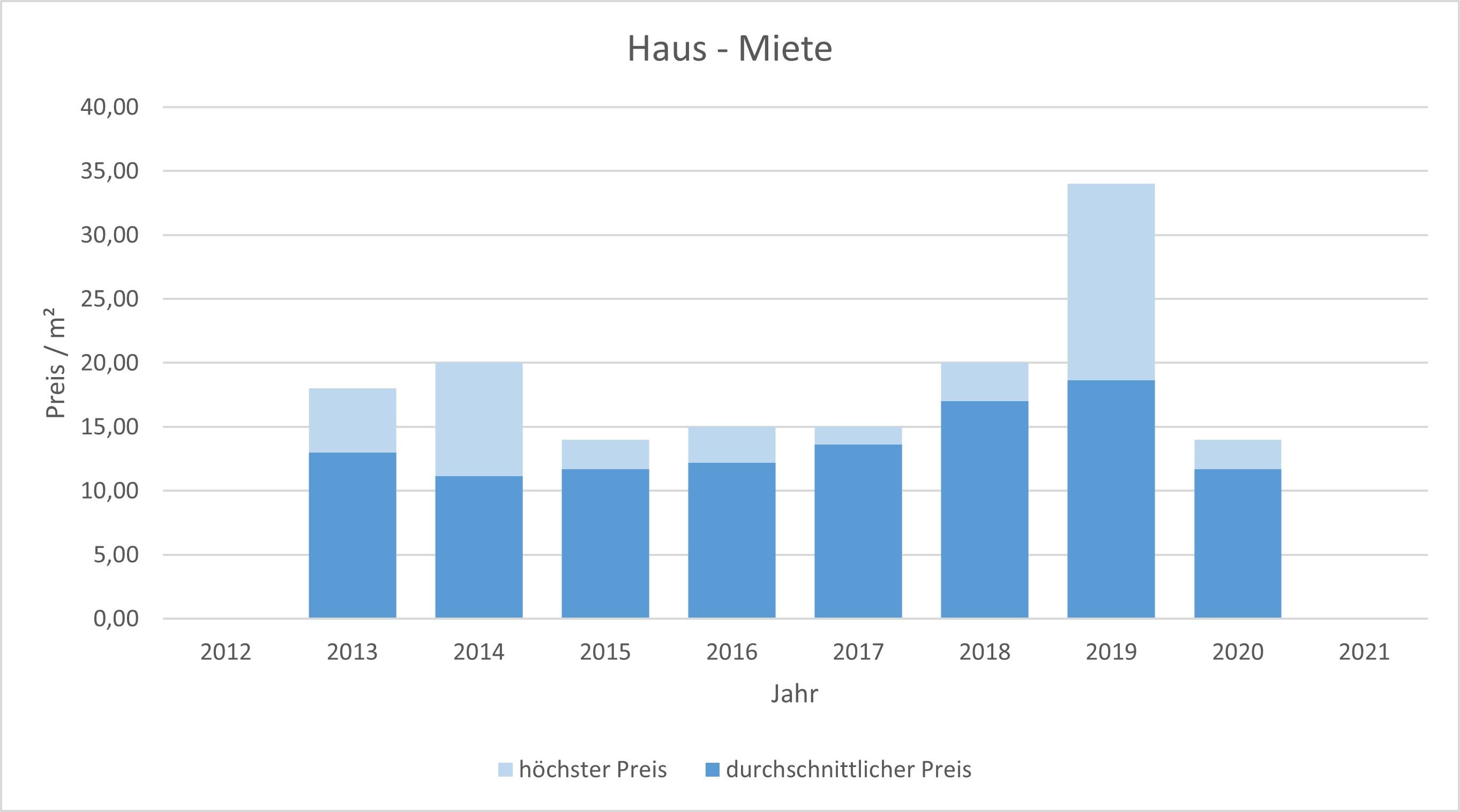 Tegernsee Haus mieten vermieten Preis Bewertung Makler www.happy-immo.de 2019 2020 2021