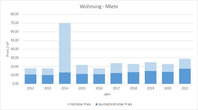 Tegernsee Wohnung Haus Mieten vermieten Preis Bewertung Makler www.happy-immo.de 2019 2020 2021