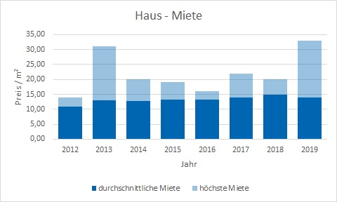 Tutzing Haus mieten vermieten Preis Bewertung Makler www.happy-immo.de