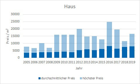 Tutzing Haus kaufen verkaufen Preis Bewertung Makler www.happy-immo.de