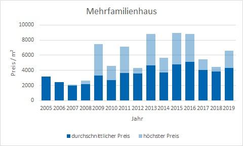 Tutzing Mehrfamilienhaus kaufen verkaufen Preis Bewertung Makler www.happy-immo.de