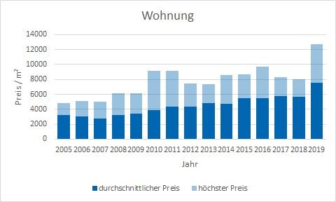Tutzing Wohnung kaufen verkaufen Preis Bewertung Makler www.happy-immo.de