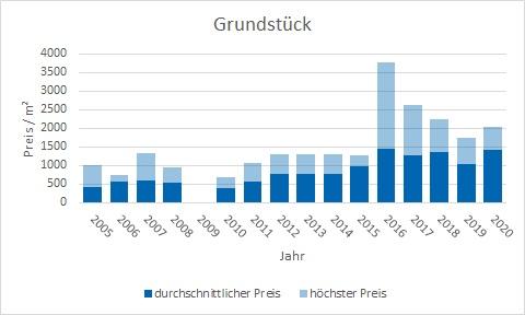 Tutzing Grundstück kaufen verkaufen Preis Bewertung Makler www.happy-immo.de