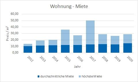Tutzing Wohnung mieten vermieten Preis Bewertung Makler www.happy-immo.de