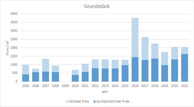 Tutzing Grundstück kaufen verkaufen Preis Bewertung Makler www.happy-immo.de 2019 2020 2021