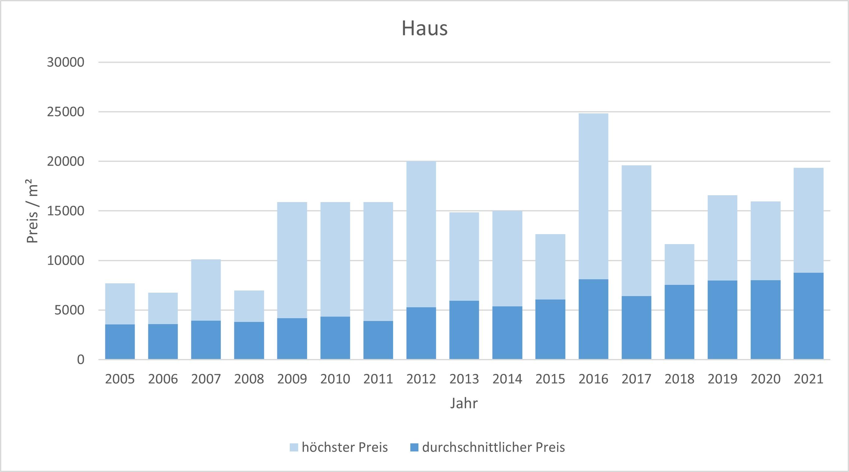 Tutzing Haus kaufen verkaufen Preis Bewertung Makler www.happy-immo.de 2019 2020 2021