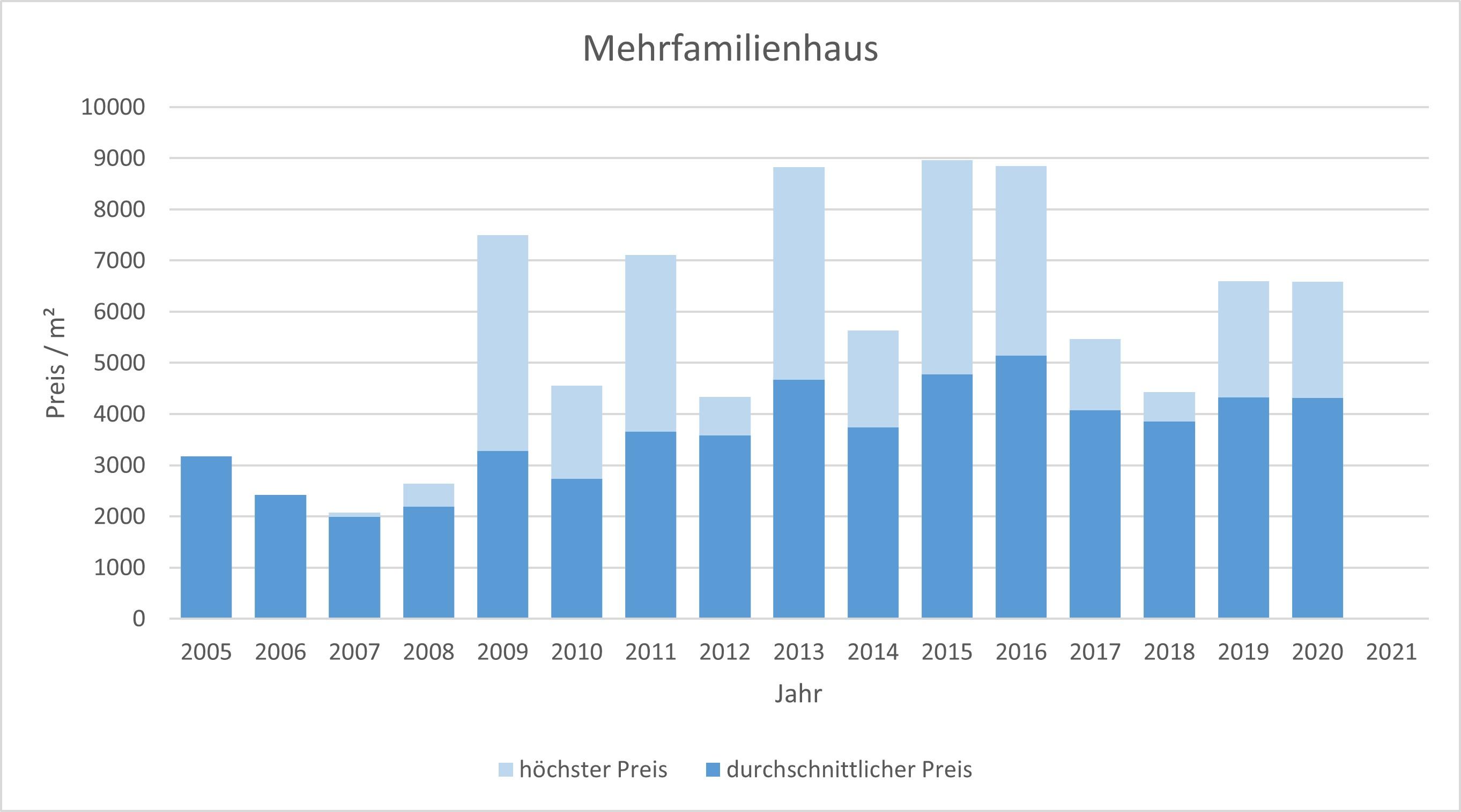 Tutzing Mehrfamilienhaus kaufen verkaufen Preis Bewertung Makler www.happy-immo.de 2019 2020 2021