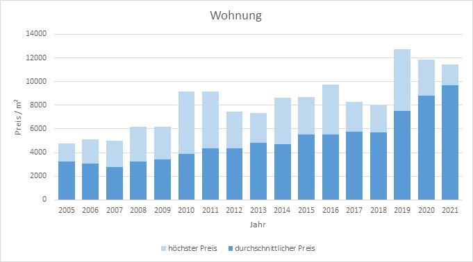Tutzing Wohnung kaufen verkaufen Preis Bewertung Makler www.happy-immo.de 2019 2020 2021