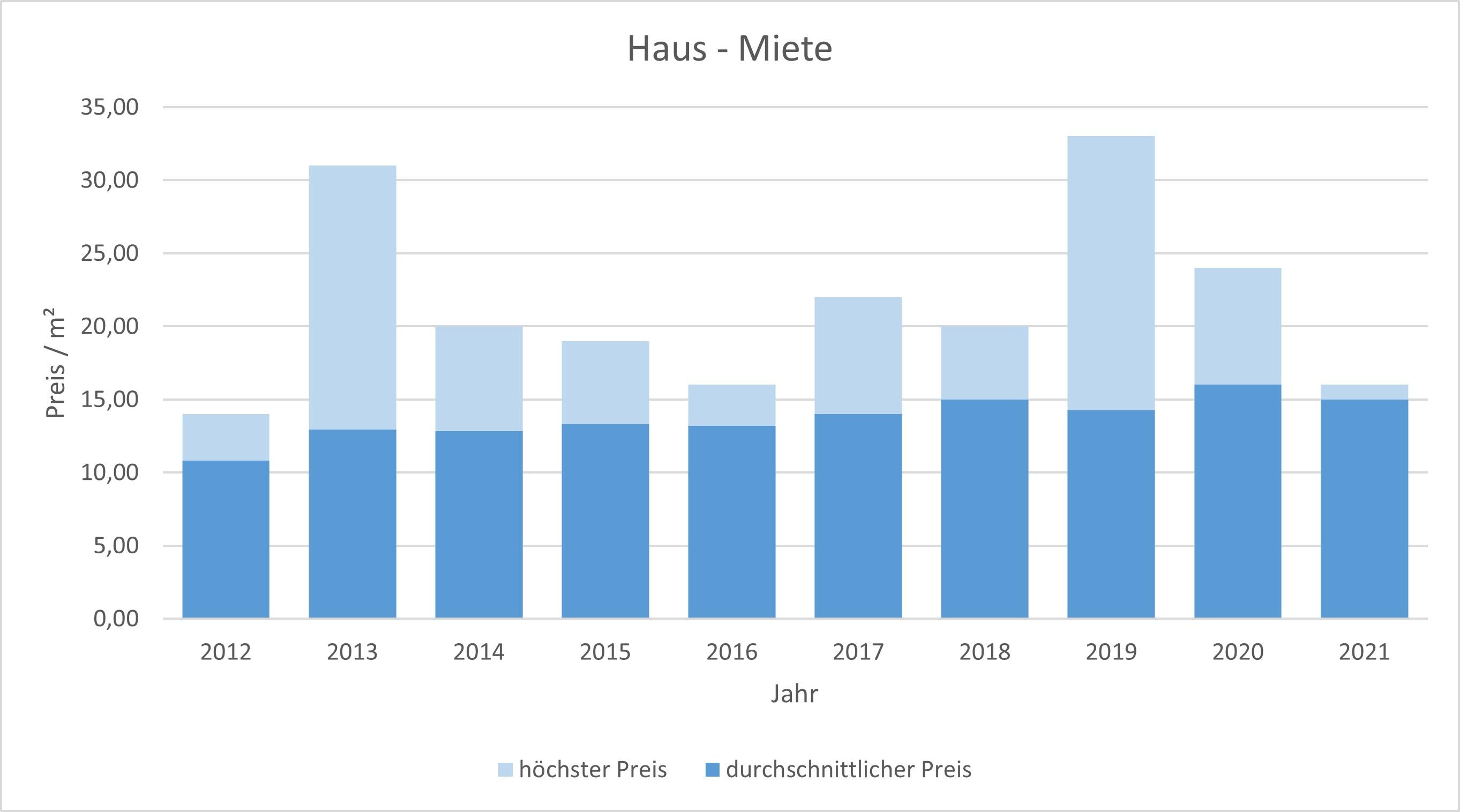 Tutzing Haus mieten vermieten Preis Bewertung Makler www.happy-immo.de 2019 2020 2021