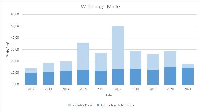 Tutzing Wohnung Haus mieten vermieten Preis Bewertung Makler www.happy-immo.de 2019 2020 2021