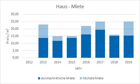 Unterföhring Haus mieten vermieten Preis Bewertung Makler www.happy-immo.de