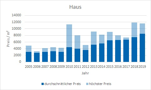 Unterföhring Haus kaufen verkaufen Preis Bewertung Makler www.happy-immo.de