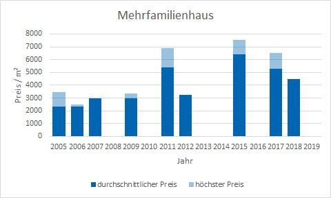 Unterföhring Mehrfamilienhaus kaufen verkaufen Preis Bewertung Makler www.happy-immo.de