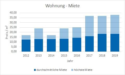 Unterföhring Wohnung mieten vermieten Preis Bewertung Makler www.happy-immo.de
