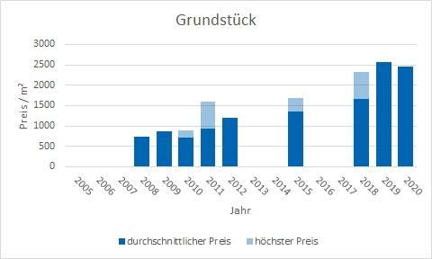 Unterföhring Grundstück kaufen verkaufen Preis Bewertung Makler www.happy-immo.de
