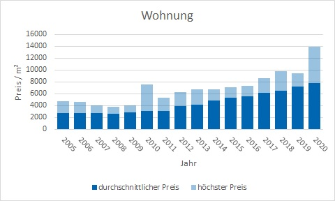 Unterföhring Wohnung kaufen verkaufen Preis Bewertung Makler www.happy-immo.de