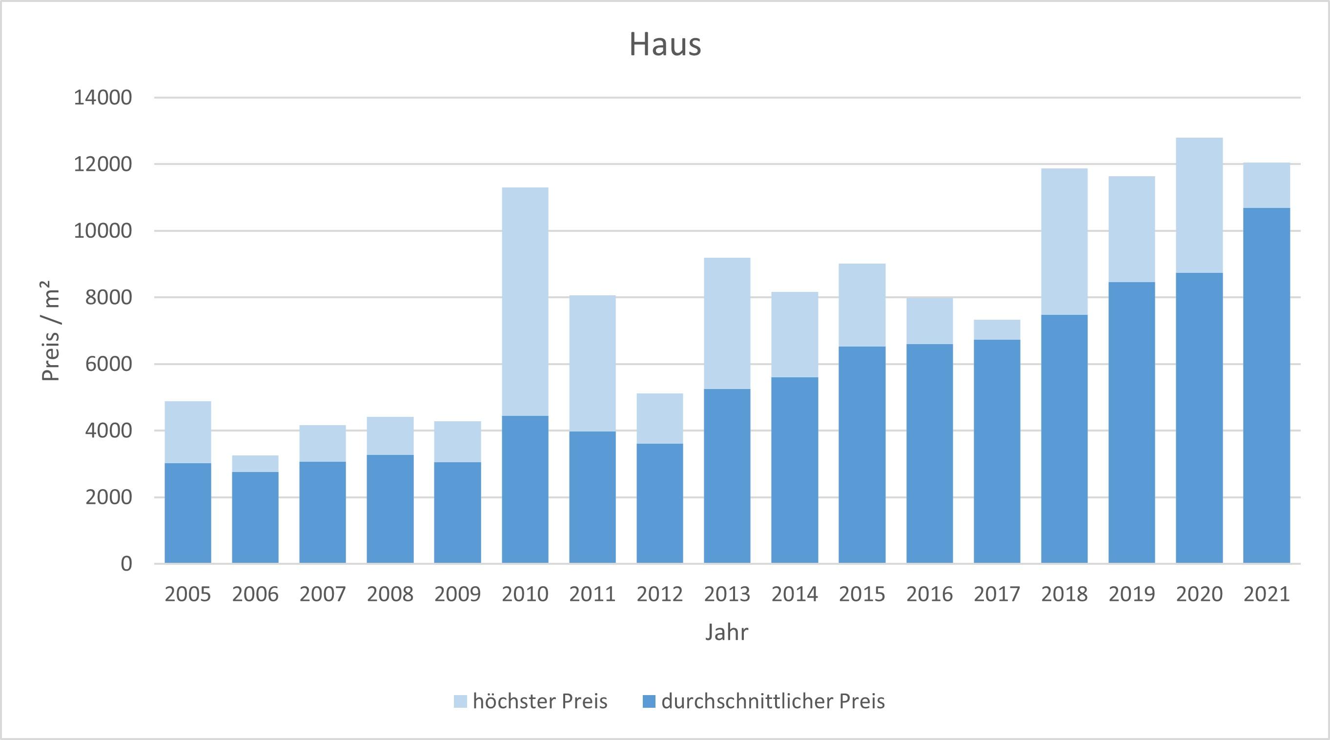 Unterföhring Haus kaufen verkaufen Preis Bewertung Makler www.happy-immo.de 2019 2020 2021