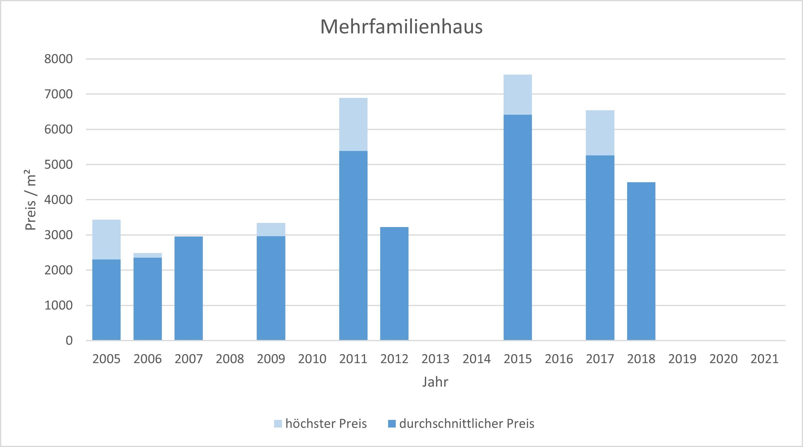 Unterföhring Mehrfamilienhaus kaufen verkaufen Preis Bewertung Makler 2019 2020 2021 www.happy-immo.de