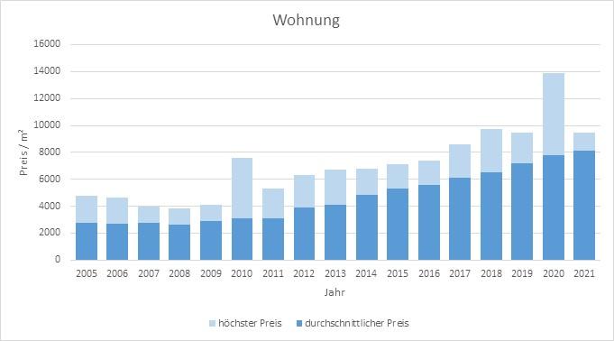 Unterföhring Wohnung kaufen verkaufen Preis Bewertung Makler www.happy-immo.de 2019 2020 2021