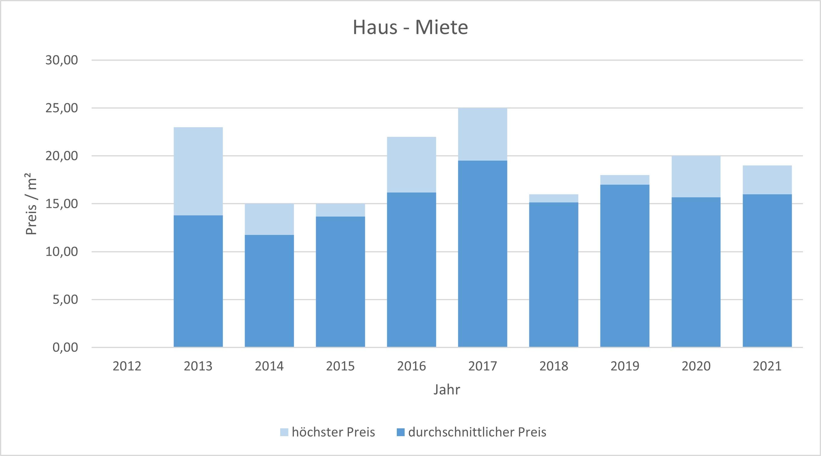 Unterföhring Haus mieten vermieten Preis Bewertung Makler www.happy-immo.de 2019 2020 2021