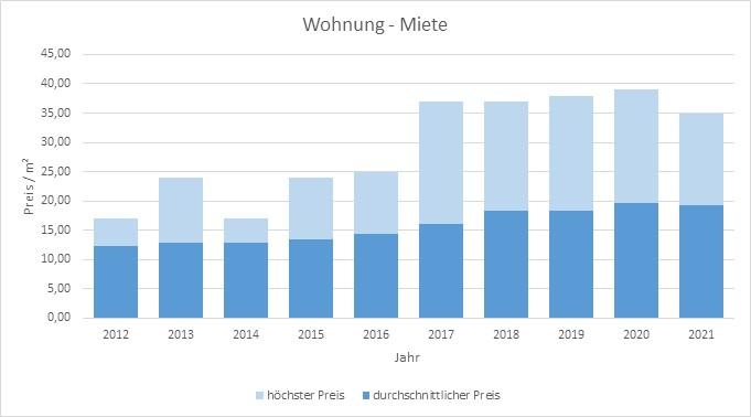 Unterföhring Wohnung Haus mieten vermieten Preis Bewertung Makler 2019 2020 2021 www.happy-immo.de