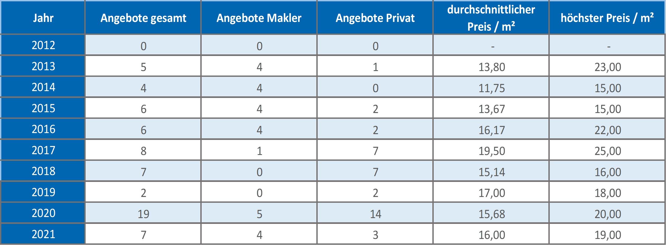 Unterföhring Wohnung mieten vermieten Preis Bewertung Makler www.happy-immo.de 2019 2020 2021