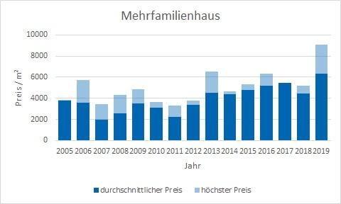 Unterhaching Mehrfamilienhaus kaufen verkaufen Preis Bewertung Makler www.happy-immo.de