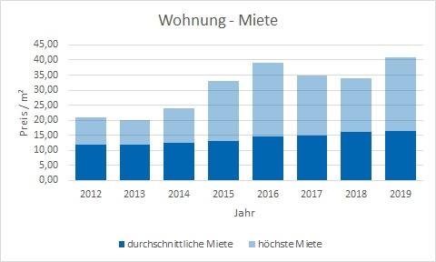 unterhaching-haus-wohnung-vermieten-mieten-makler