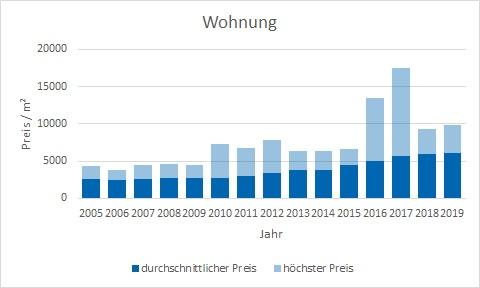 Unterhaching Wohnung kaufen verkaufen Preis Bewertung Makler www.happy-immo.de