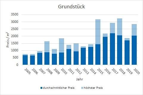 Unterhaching Grundstück kaufen verkaufen Preis Bewertung Makler www.happy-immo.de