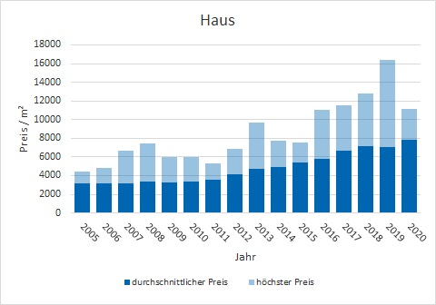 Unterhaching Haus kaufen verkaufen Preis Bewertung Makler www.happy-immo.de