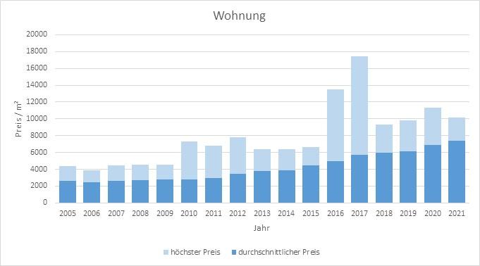 Unterhaching Wohnung kaufen verkaufen Preis Bewertung Makler www.happy-immo.de 2019 2020 2021