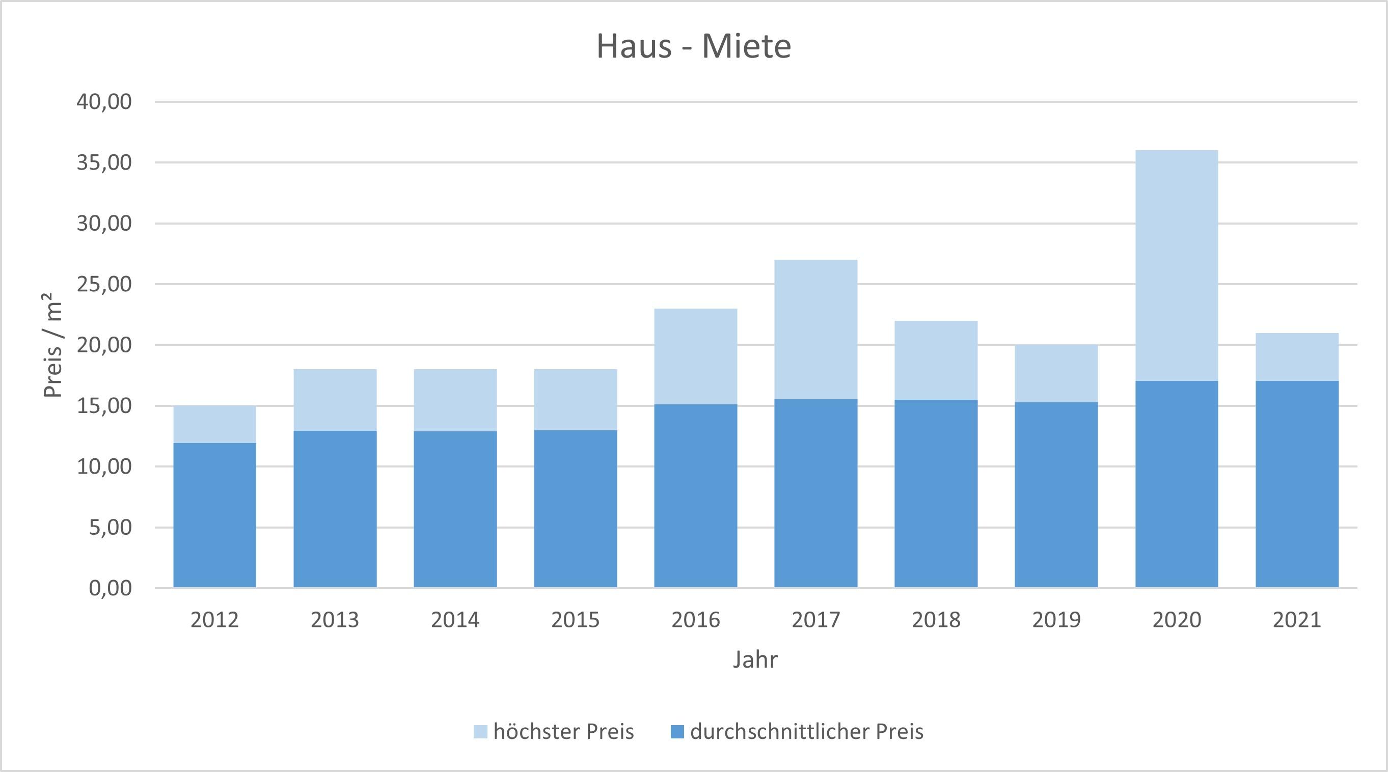 unterhaching-haus-wohnung-vermieten-mieten-makler 2019 2020 2021