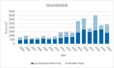 Unterschleißheim Grundstück kaufen verkaufen Preis Bewertung Makler www.happy-immo.de