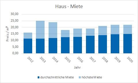 Unterschleißheim Haus mieten vermieten Preis Bewertung Makler www.happy-immo.de