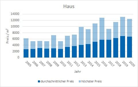 Unterschleißheim Haus kaufen verkaufen Preis Bewertung Makler www.happy-immo.de