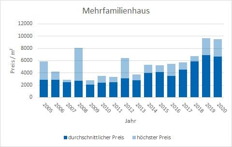 Unterschleißheim Mehrfamilienhaus kaufen verkaufen Preis Bewertung Makler www.happy-immo.de
