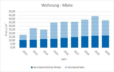 Unterschleißheim Wohnung mieten vermieten Preis Bewertung Makler www.happy-immo.de