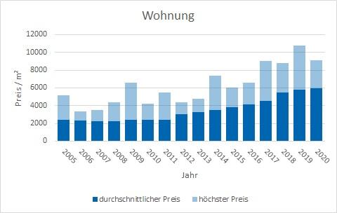 Unterschleißheim Wohnung kaufen verkaufen Preis Bewertung Makler www.happy-immo.de
