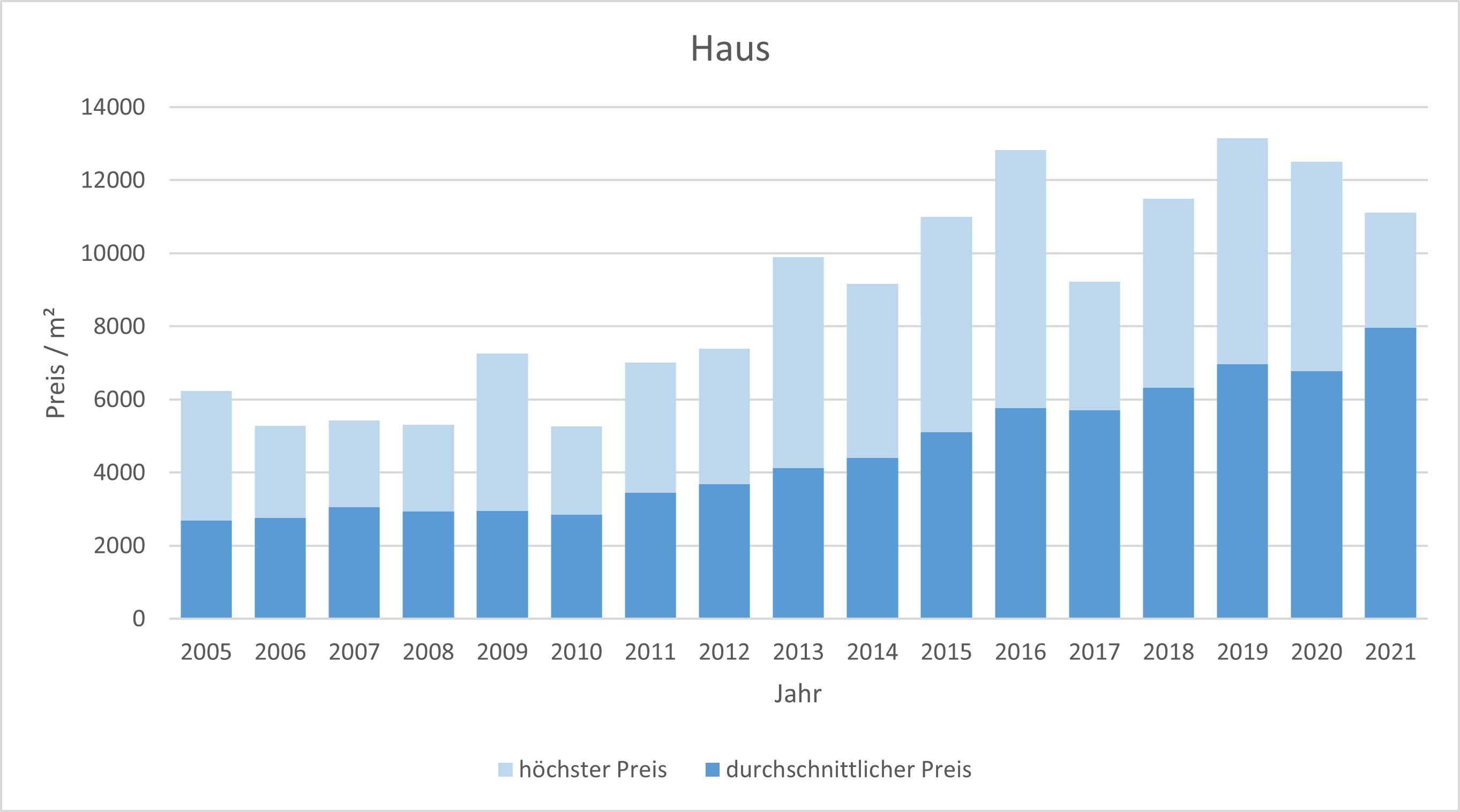 Unterschleißheim Haus kaufen verkaufen Preis Bewertung Makler www.happy-immo.de 2019 2020 2021