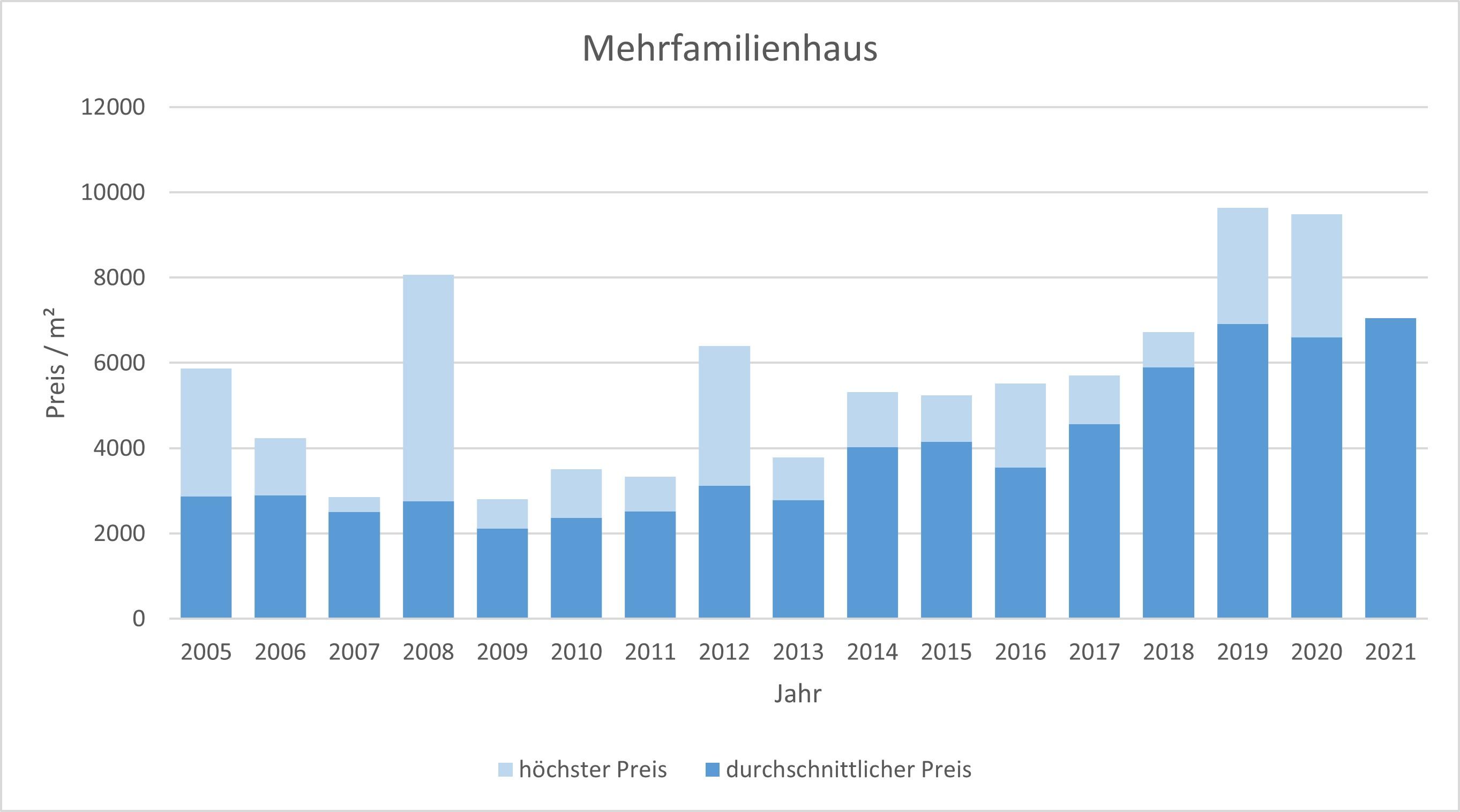 Unterschleißheim Mehrfamilienhaus kaufen verkaufen Preis Bewertung Makler 2019 2020 2021 www.happy-immo.de