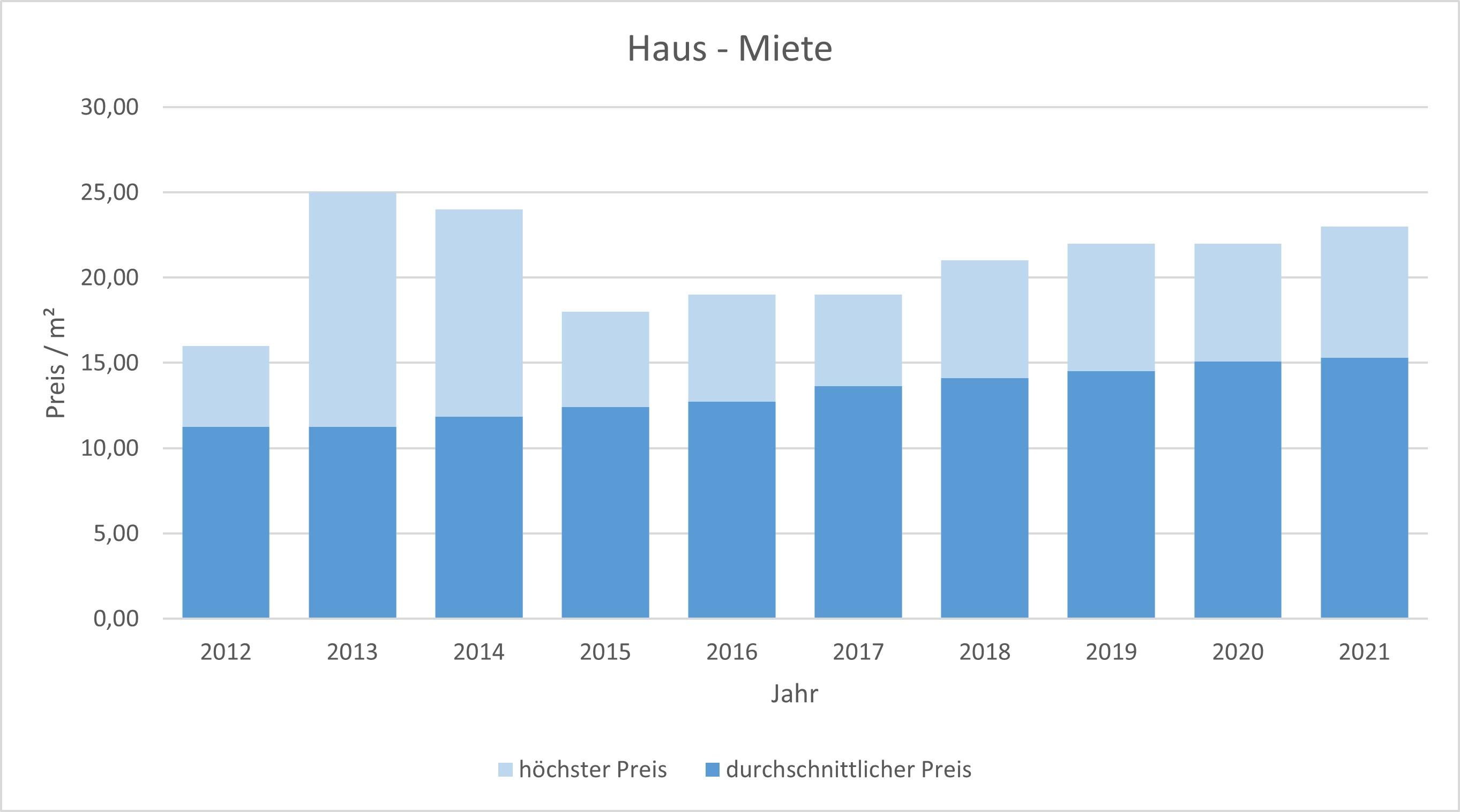 Unterschleißheim Haus mieten vermieten Preis Bewertung Makler www.happy-immo.de 2019 2020 2021
