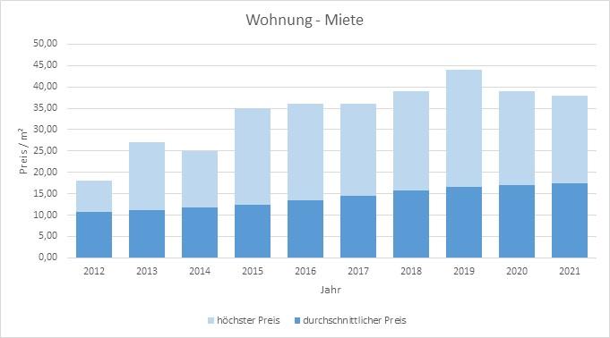 Unterschleißheim Wohnung mieten vermieten Preis Bewertung Makler 2019 2020 2021 www.happy-immo.de