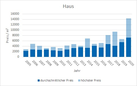 Valley Haus kaufen verkaufen Preis Bewertung Makler www.happy-immo.de