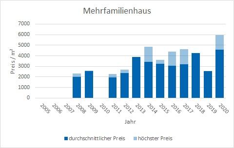 Valley Mehrfamilienhaus kaufen verkaufen Preis Bewertung Makler www.happy-immo.de