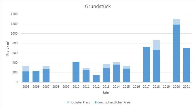 Valley Grundstück kaufen verkaufen Preis Bewertung Makler www.happy-immo.de 2019 2020 2021