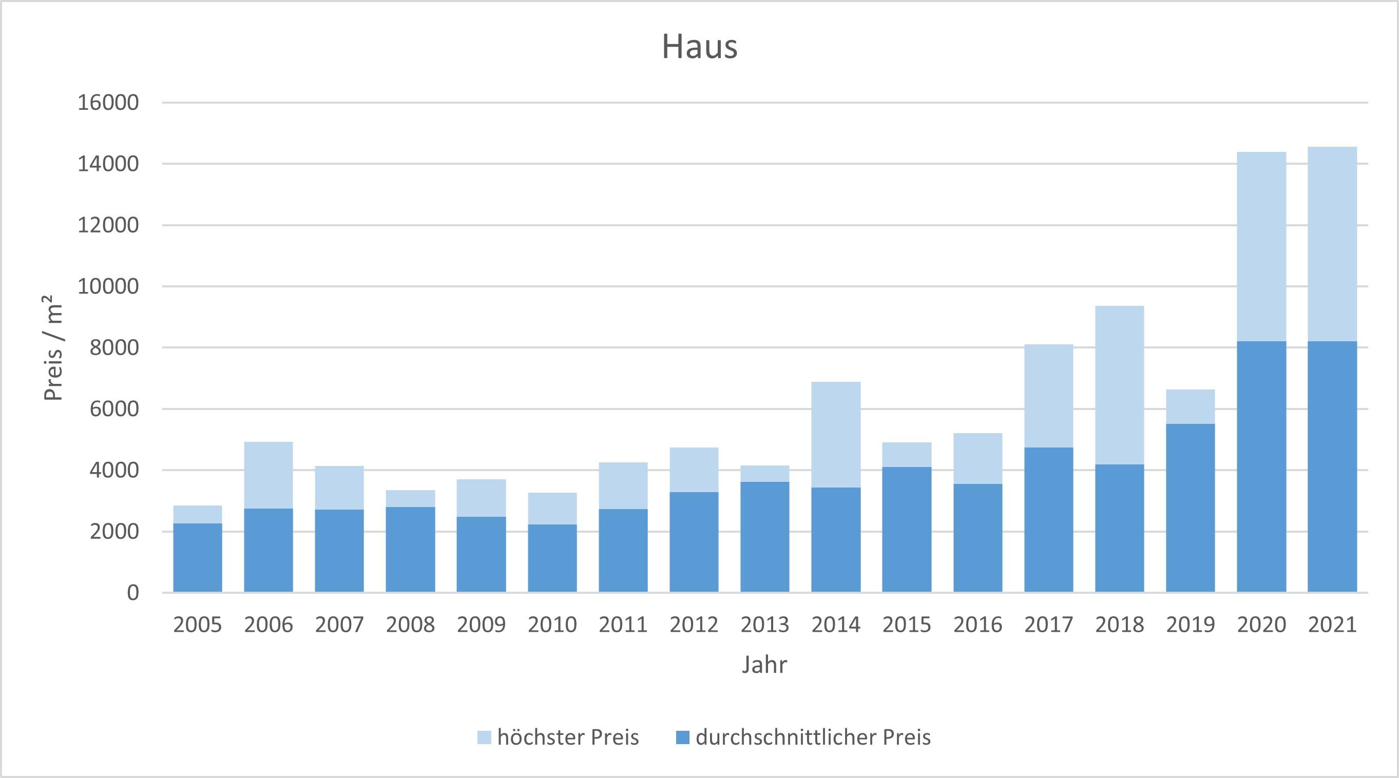 Valley Haus kaufen verkaufen Preis Bewertung Makler www.happy-immo.de 2019 2020 2021