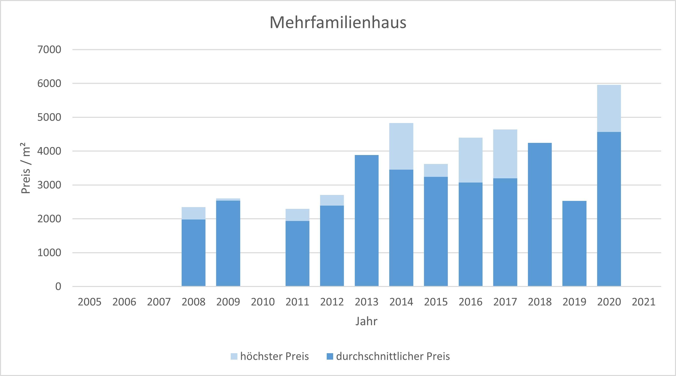 Valley Mehrfamilienhaus kaufen verkaufen Preis Bewertung Makler www.happy-immo.de 2019 2020 2021