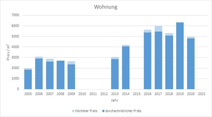 Valley Wohnung kaufen verkaufen Preis Bewertung Makler www.happy-immo.de 2019 2020 2021